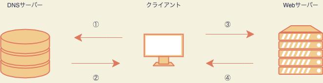 webサイトの流れ